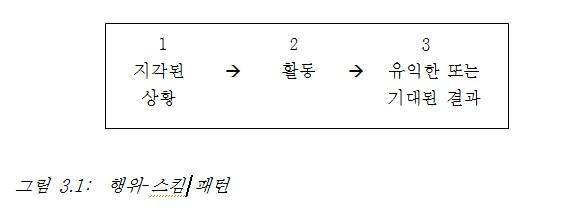 그림 3-1 행위 스킴 패턴.jpg